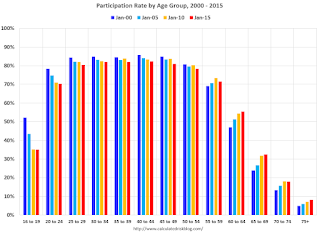 Labor Force Participation Rate, Age Groups, 2000 - 2015