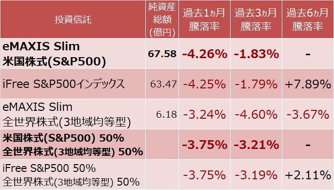 eMAXIS Slim 米国株式(S&P500)、iFree S&P500インデックス、eMAXIS Slim 全世界株式(3地域均等型)の騰落率