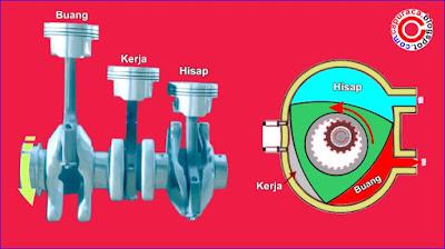 mesin wankel,mesin rotary