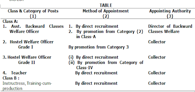 TS BC Welfare Subordinate Service Rules Telangana GO 2
