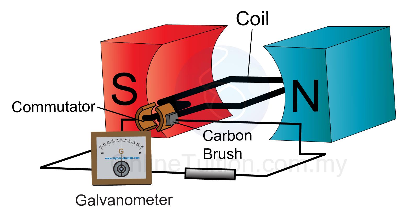 diagram simple generator phase program direct current spm physics form 4 5