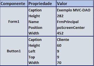 cadastro delphi tabela propriedades