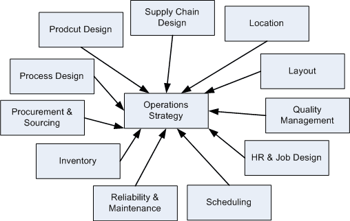 Operating Strategy Business Plan