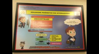 Syarat Sim internasional, Prosedur Pembuatan sim