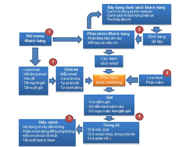các bước của chiến dịch email marketing