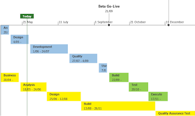Microsoft Project Timeline : Create a stunning timeline using MS Project