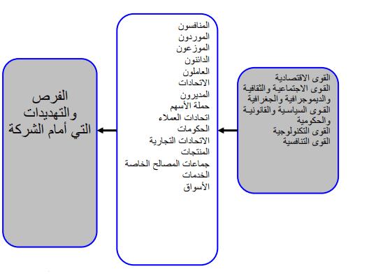 تحليل البيئة الخارجية بالتفصيل إدارة إستراتيجية أسود البيزنس