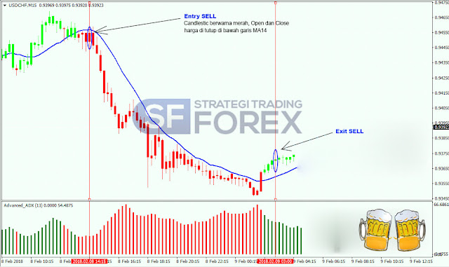 Strategi Forex Trading Indonesia Terbaik