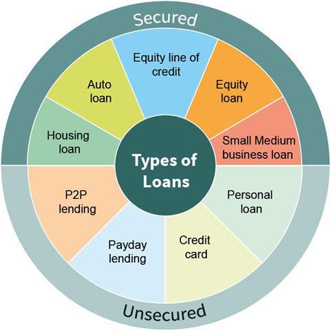 finance and loans