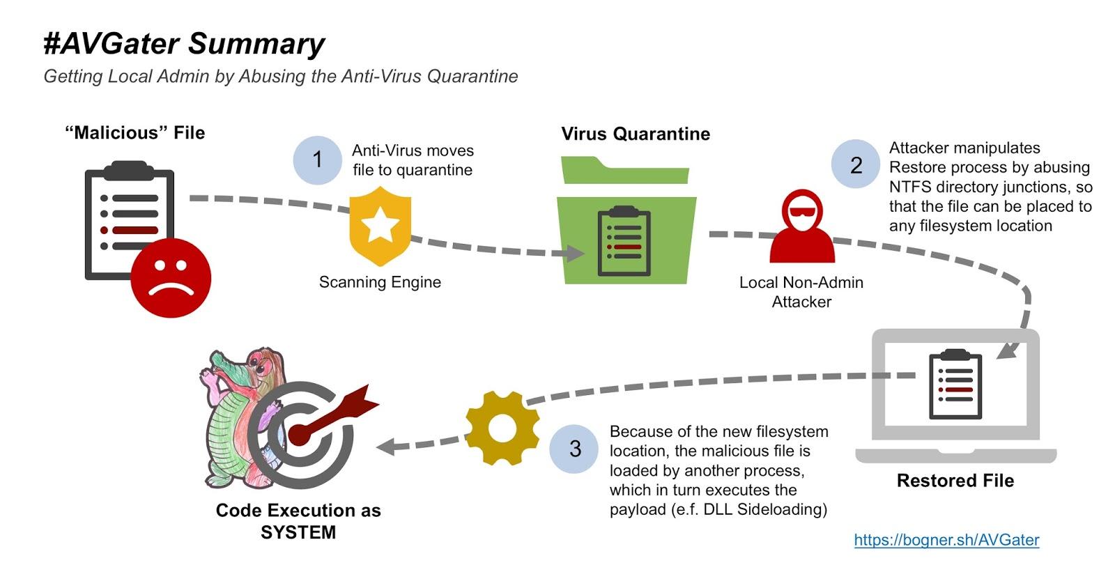 Exploit-quarantena-antivirus