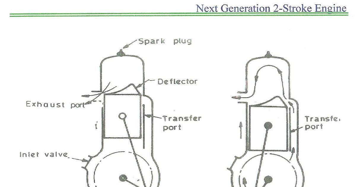 Engineering Seminar Topics and Project: Next Generation 2