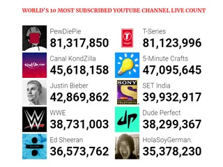 WORLD'S 10 MOST SUBSCRIBED YOUTUBE CHANNEL LIVE COUNT