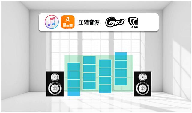 圧縮音源ビジュアルイメージ:mp3、AAC