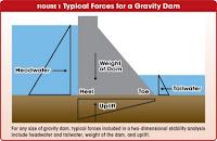 world's second-largest gravity dam