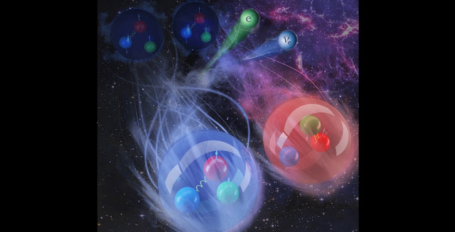 First-principles calculations show that strong correlations and interactions between two nucleons slow down beta decays in atomic nuclei compared to what's expected from the beta decays of free neutrons. This impacts the synthesis of heavy elements and the search for neutrinoless double beta decay. Credit: Andy Sproles/Oak Ridge National Laboratory, U.S. Dept. of Energy