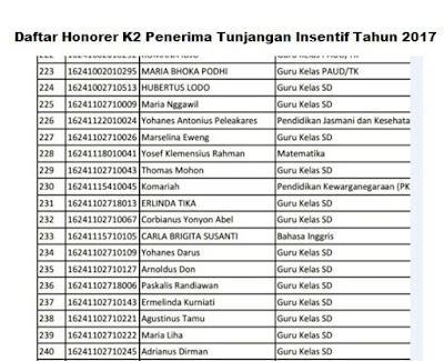 Daftar Honorer K2 Penerima Tunjangan Insentif Tahun 2017