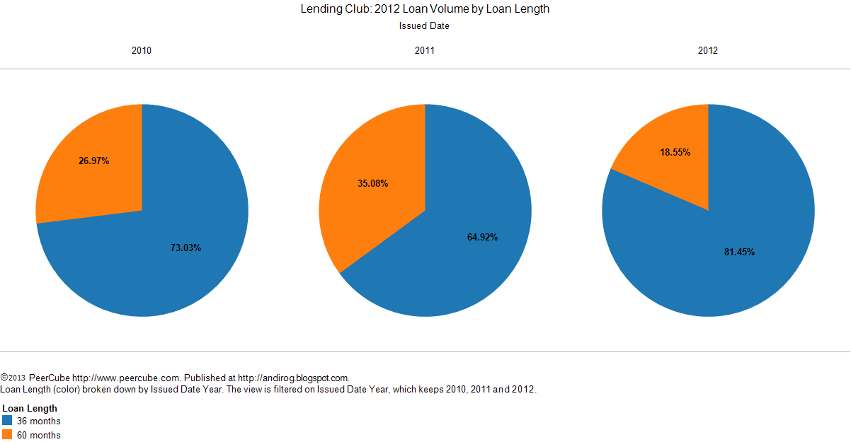 Random Thoughts: Lending Club 2012 in Review, Part I: Loan Volume and Amount Funded