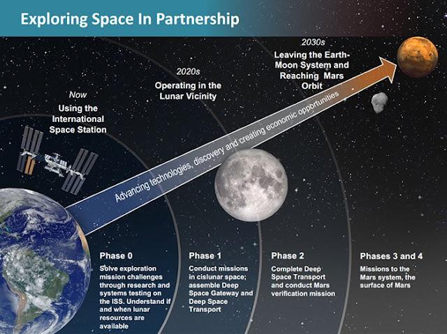 NASA pathway to Mars