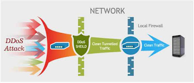 Feature Gratis Anti DDOS bawaan CDN ( Content Delivery Network ) CloudFlare
