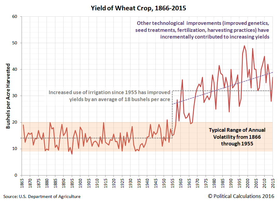 Yield of Wheat Crop [Bushels per Acre Harvested], 1866-2015