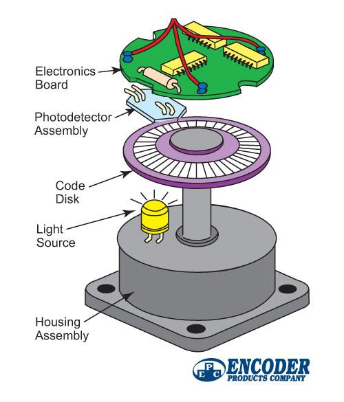 Gambar-Cara-Kerja-Encoder