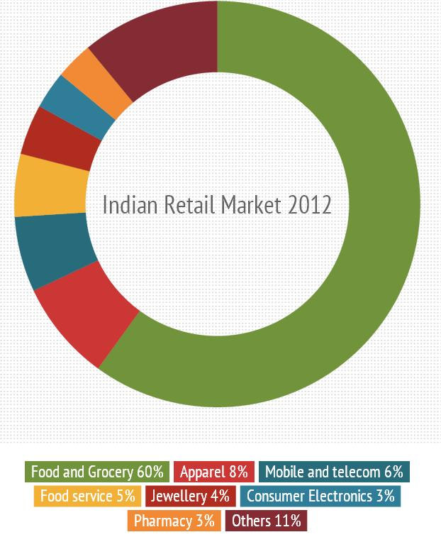 Indian retail sector information
