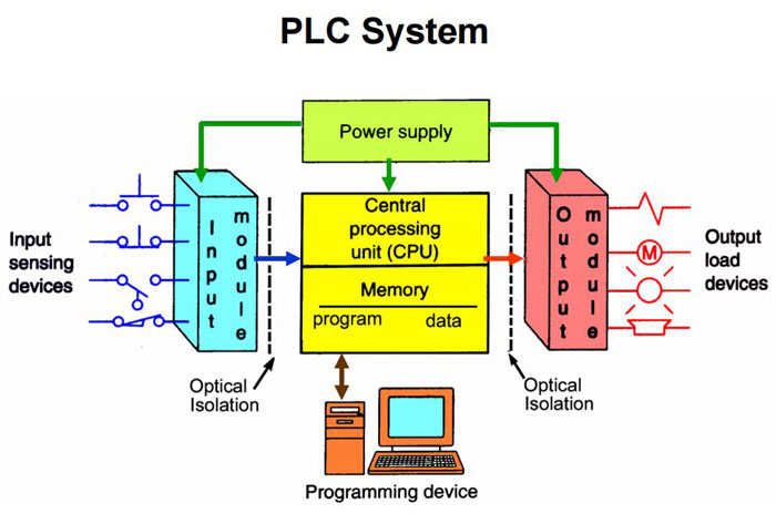 Great Programmable Logic Controller Uses on programmable logic controller and ladder programming