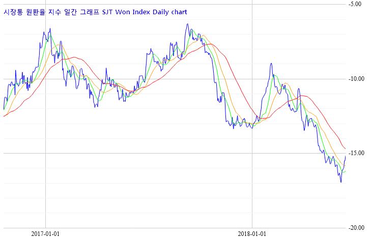 달러 환율 전망 USD KRW 달러 / 원