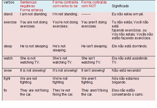 Frases Em Ingles Com Tradução Aprenda Veja Agora: Forma Afirmativa, Negativa E
