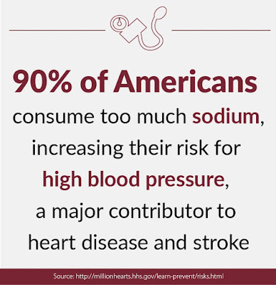 Heart disease and stroke, Infographic, Million Hearts
