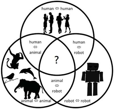 人類、動物、機器仁者的關係十分複雜
