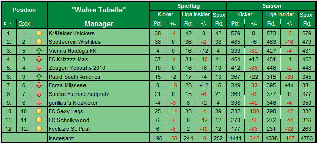whare tabelle