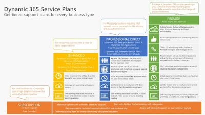 Dynamics 365 Service Plan offerings