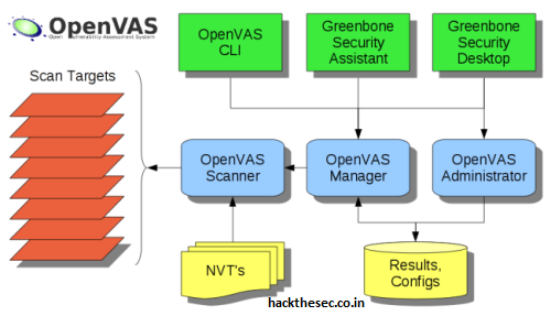 How to install OpenVas in Centos 6/7 and Fedora 23/24 - Hack