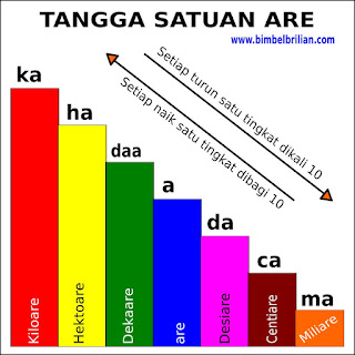 Konversi Satuan Are ( Kiloare, Hektoare, Dekaare, Are, Desiare, Centiare, Miliare)