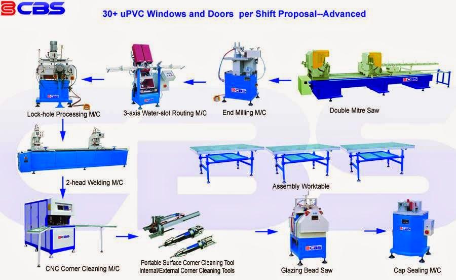 Aluminum And Pvc Window Machine Turn Key Solutions 2014