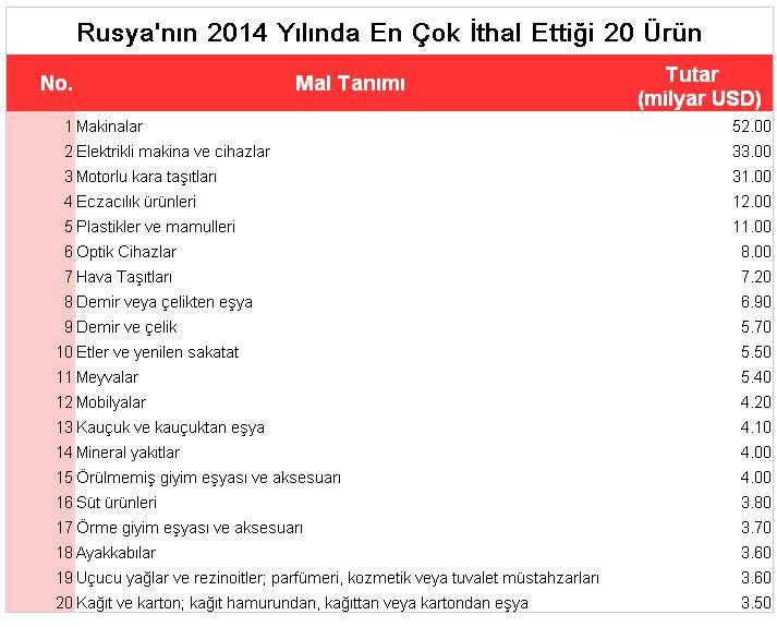 Rusya'nın 2014 Yılında En Çok İthal Ettiği 20 Ürün