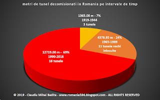 Lungimea tunelelor dezafectate din Romania