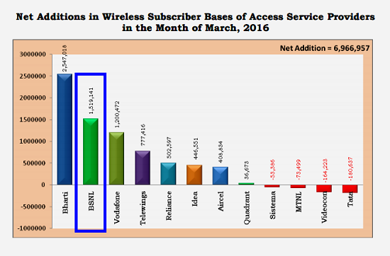 TRAI Report Card March 2016: BSNL activated 15 lakh new mobile connections and tops in monthly growth rate beating Airtel, Vodafone and Idea