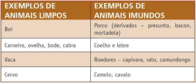 Animais limpos e imundos