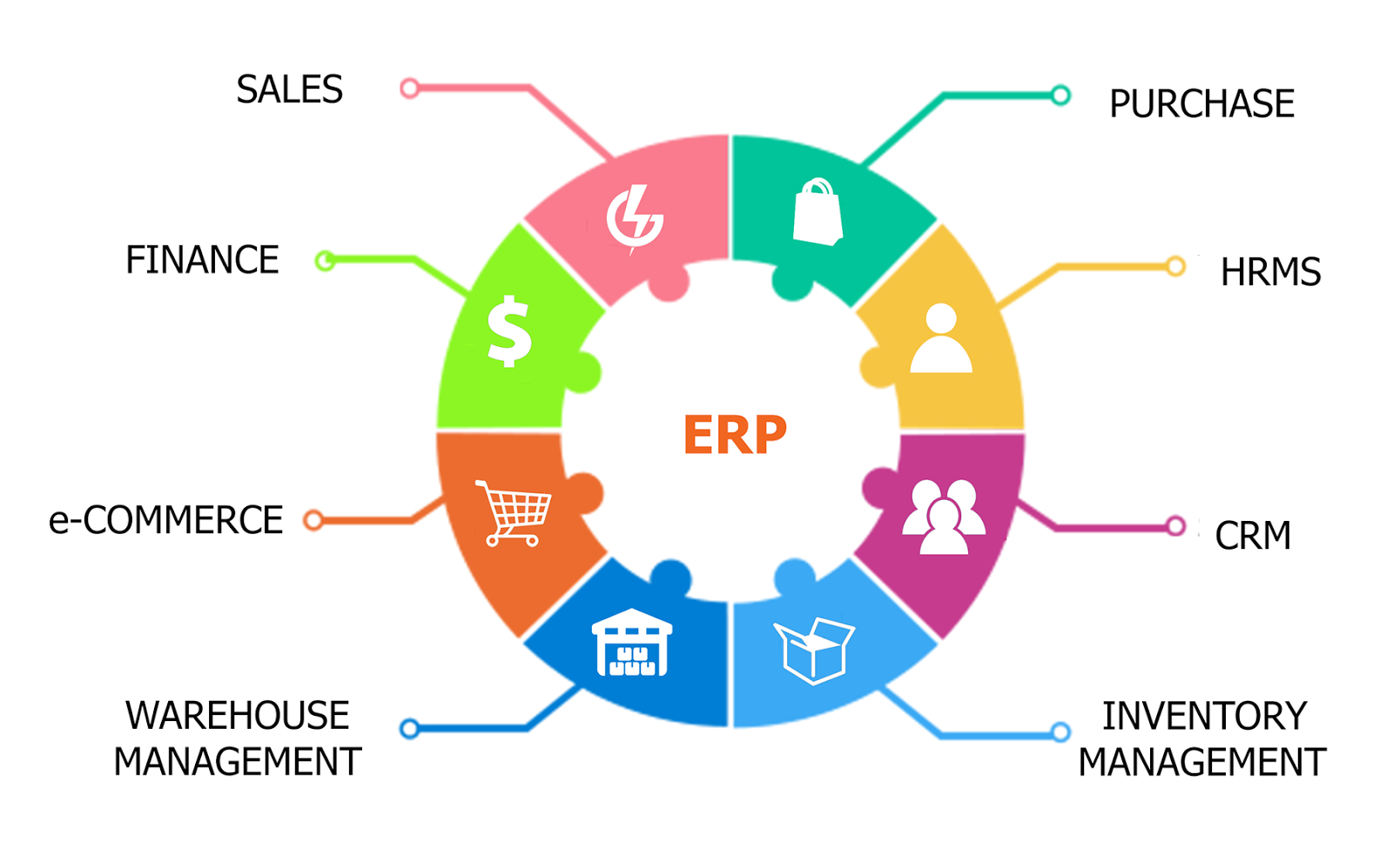 product costing module in erp Fdm4 is a true multi-warehouse system with inventory control features in a warehouse-centric system included in the erp application is a warehouse transfer module that will allow you to manage the transfer of goods between warehouse locations easily.