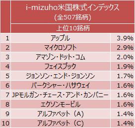 i-mizuho米国株式インデックス上位10銘柄