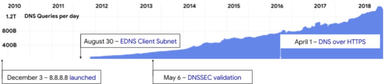 Google Online Security Blog: Google Public DNS turns 8 8 8 8