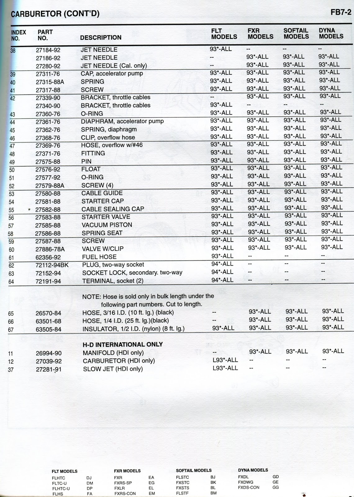 medium resolution of tech files 1993 94 harley davidson carb diagrams fuel tank logos