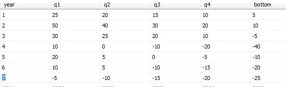 Stacked Floating Column Chart in Reporting Services
