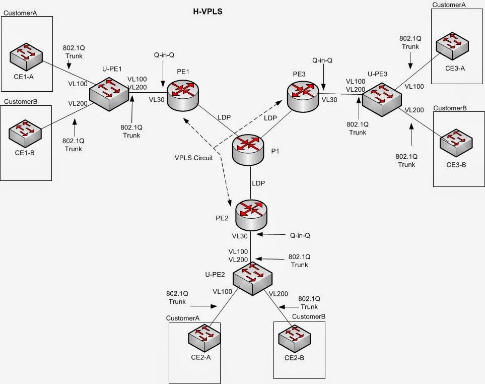 Network Solutions: VPLS vs H-VPLS