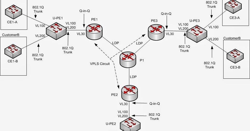 network solutions  vpls vs h