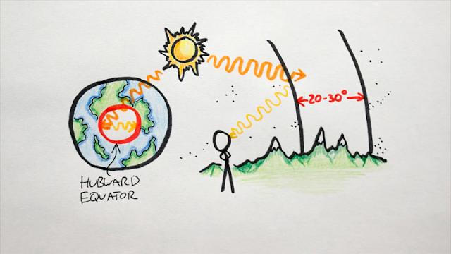 lingkungan di planet donat