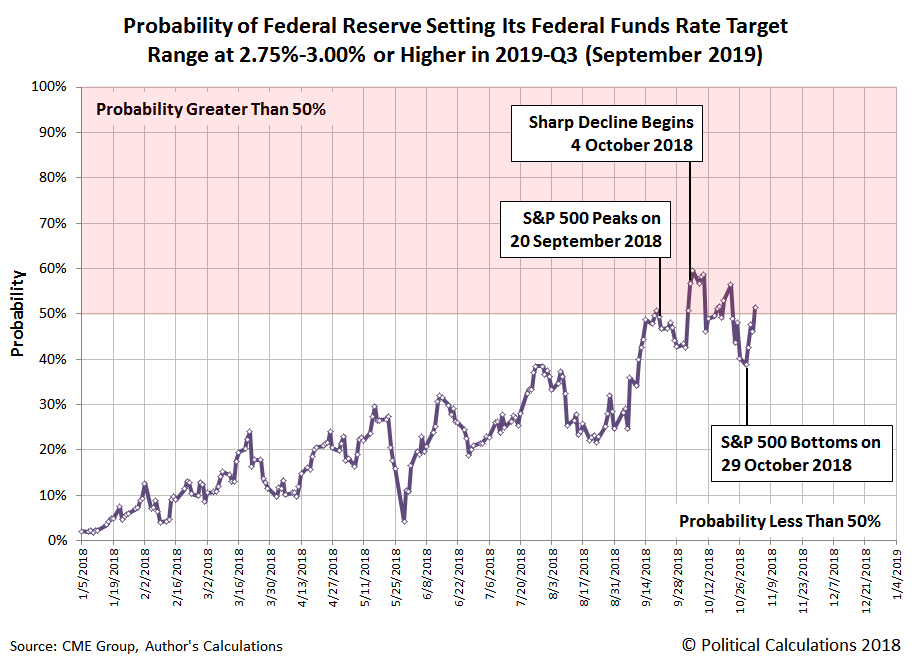 Probability of Federal Funds Rate Hike to Target Range of 2.75%-3.00% in September 2018, 5 January 2018 through 2 November 2018