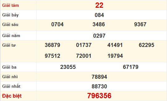 Dự đoán XS Đà Nẵng chính xác nhất - Soi cầu Đà Nẵng hôm nay